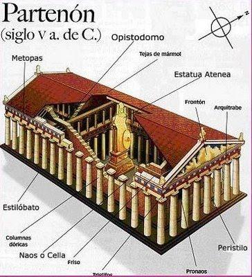 Maravillas del mundo antiguo ii el parten n atenas Cuantas materias tiene arquitectura