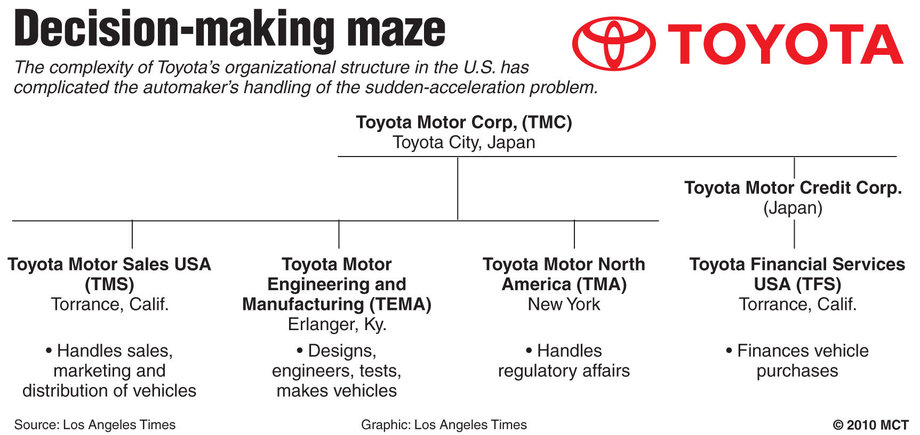 Toyota's Organizational Culture Characteristics: An Analysis