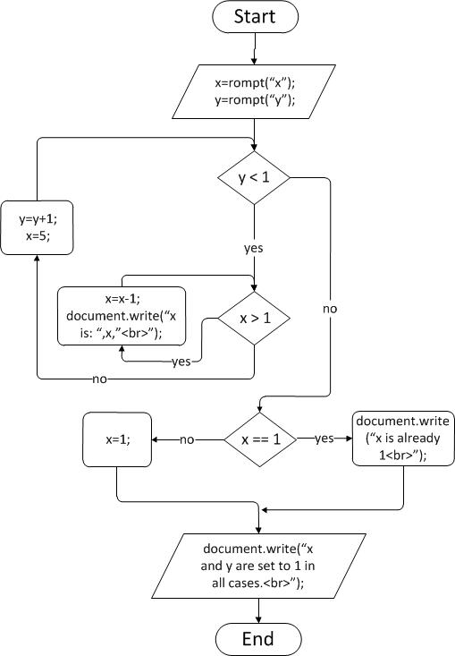 This javascript assignment requires you translate the following flowchart to  valid excutable also comsc extra credit compound blocks rh comsc spot