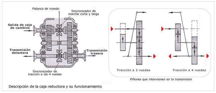 Teoría y técnica del automóvil: Transmisión 4x4