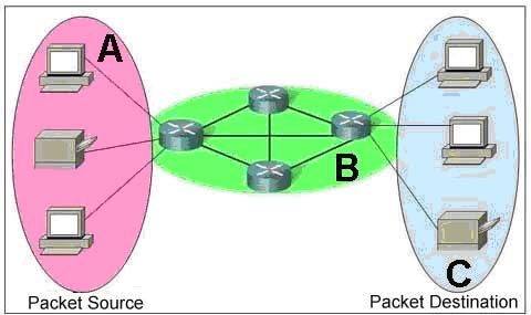 CCNA1 - Chapter 2