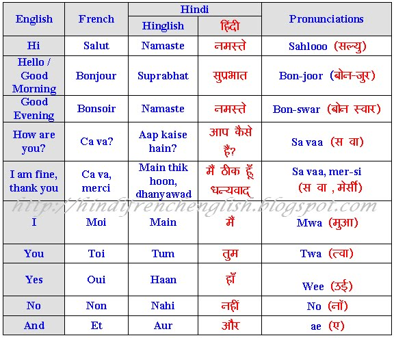 Learn Basic French Using English and Hindi: Lesson 1 - 'Hello, How
