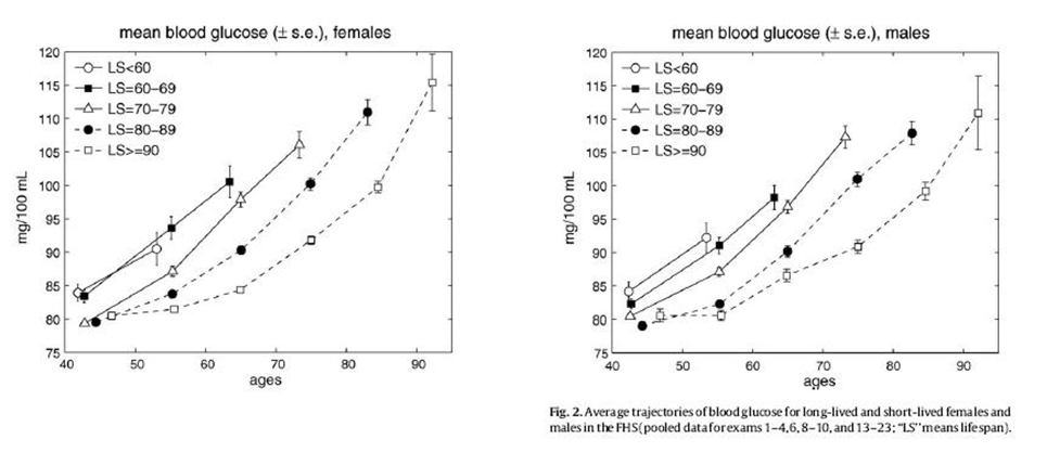 As you can see from the figure above, blood glucose levels increase with  age, even for long-lived individuals (LS > 90). The increases follow a  U-curve ...