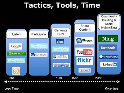 Social Media Tools Ramon Thomas South Africa