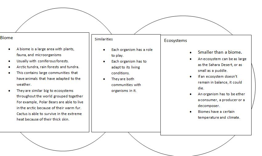 Blaise\u0027s Science Blog Biomes and Ecosystems- Ven diagram