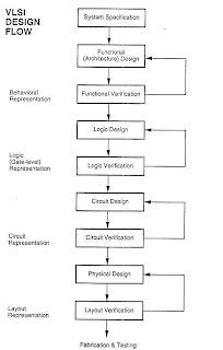 Programming In Hdl Digital System Design Process