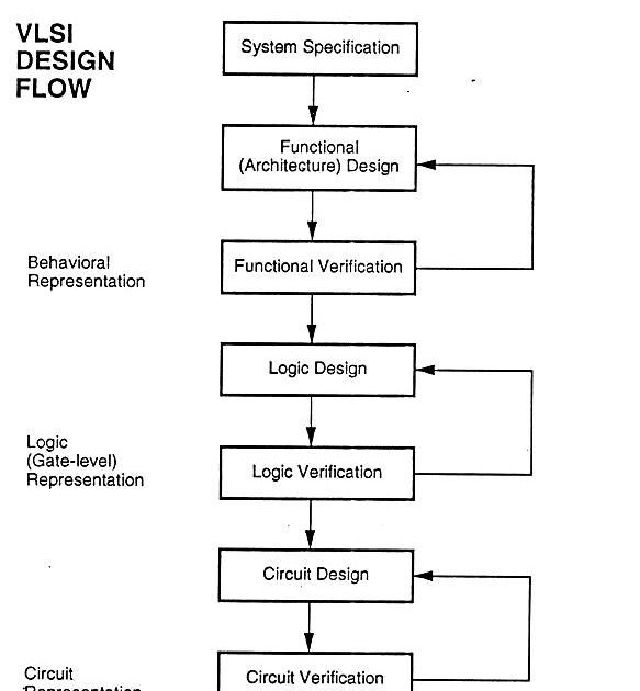 Programming In HDL: Digital System Design Process