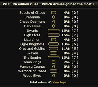 Vampire Counts 8th Edition Pdf