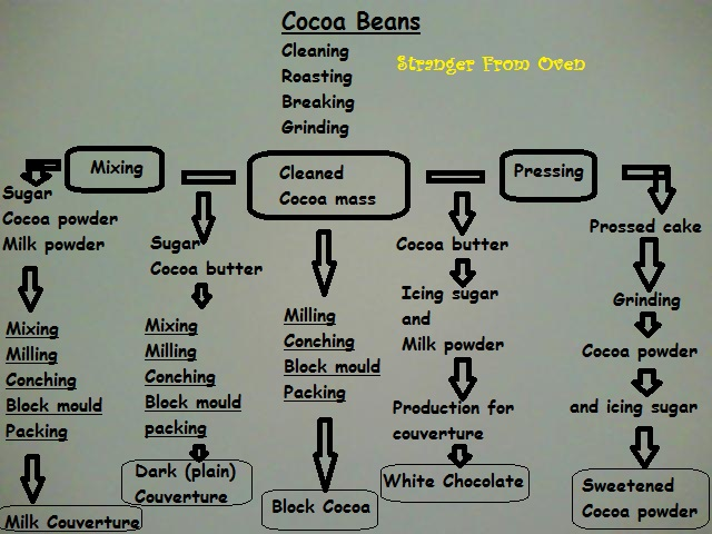 Stranger From Oven Schematic Manufacture For Chocolate