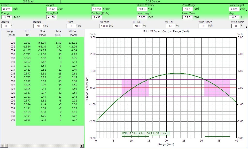 177 Pellet Trajectory Chart Chart Designs Template