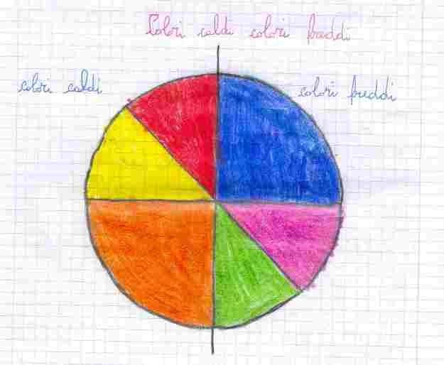 Colori caldi e freddi scuola primaria - Immagine del mouse a colori ...