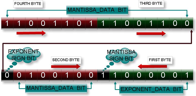 Decimal to binary converter online