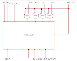 COMPLETE BLOG ON VHDL: VHDL CODE OF ADDER /SUBTRACTOR on