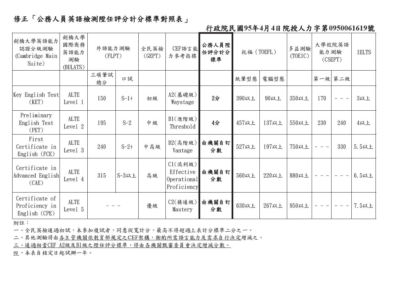 而多益本身的成績單上也會有與 CEF 語言能力的對照: CEF等級能力參考這裡