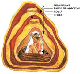 cultura paracas momia