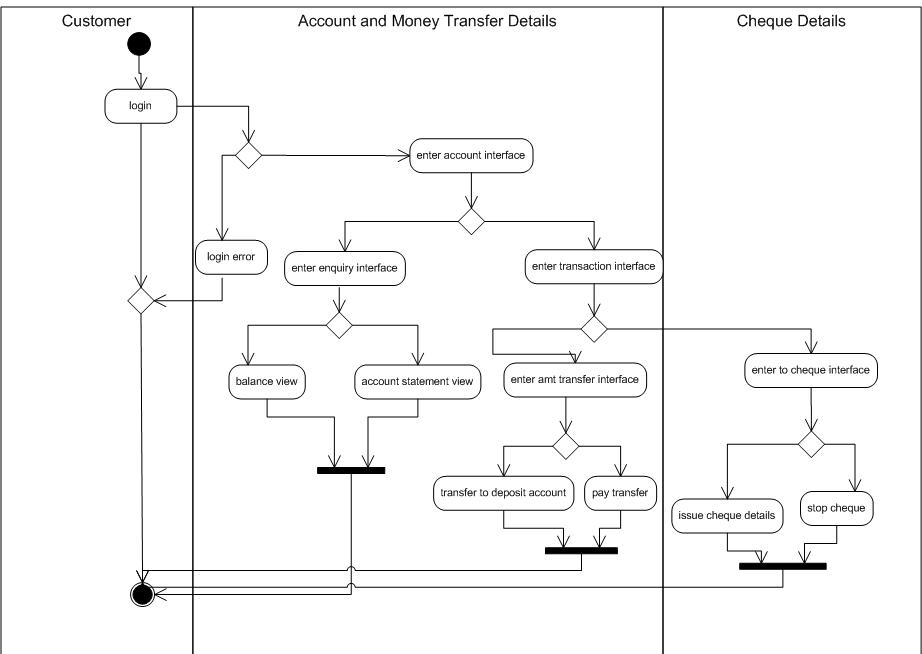 Activity Diagram For Bank System Wiring Diagrams For Dummies