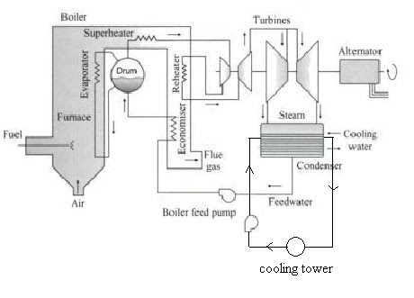 Thermal Power Plant Layout | all about wiring diagram