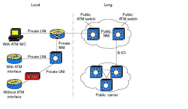 FUNDAMENTAL OF ATM NETWORK: ATM Fundamentals