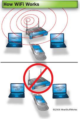 Cara Kerja Jaringan Wireless | Solusi Wireless or Make a ...