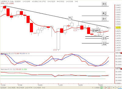 Forex usd index chart