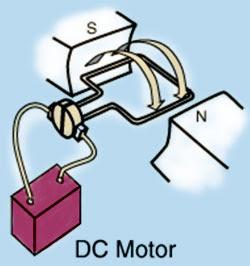 b0768191325 Electricidad Electricitat  Motores de corriente continua.