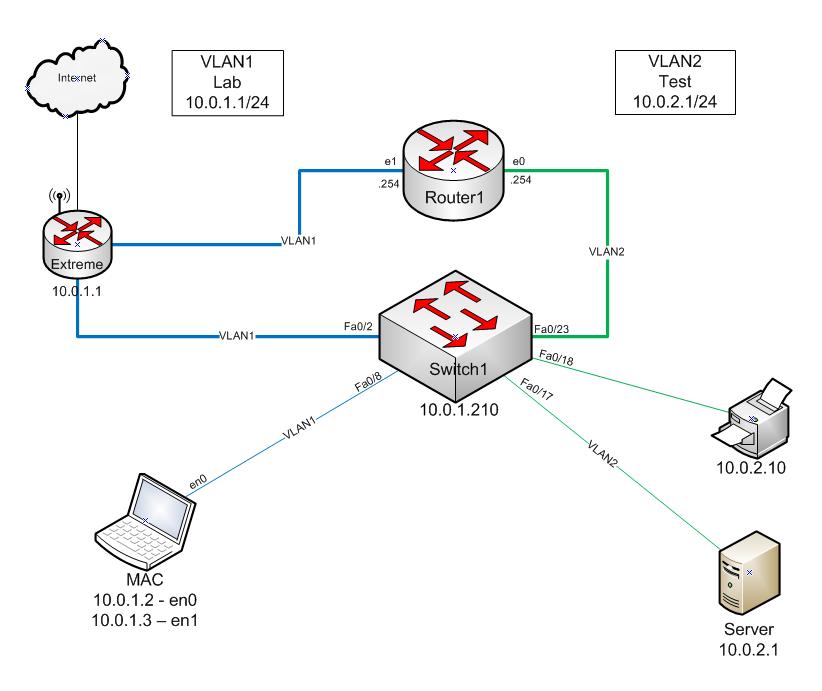 Cisco Basics: Home Router Setup  Part 2: Interfaces