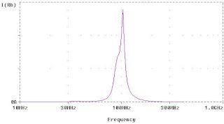 FM Bandpass Filter 97 5 MHz | RF Circuits