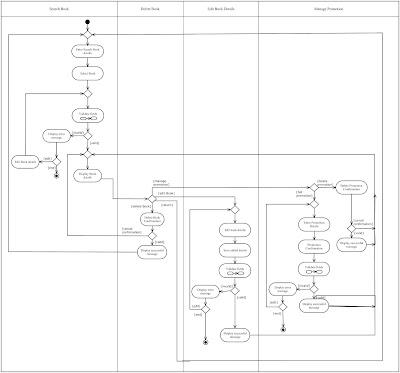 NTU Bookworms' BRT System Repository Website: Activity Diagram