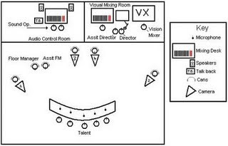 TV Studio Blog: Floor Plans/Studio Crew Layout and Cam