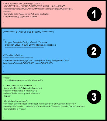 template for blogger html code - our blogger templates the structure of a blogger template