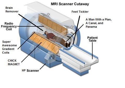 Tragically Fine: The bad case of MRI (Misrepresented Robot