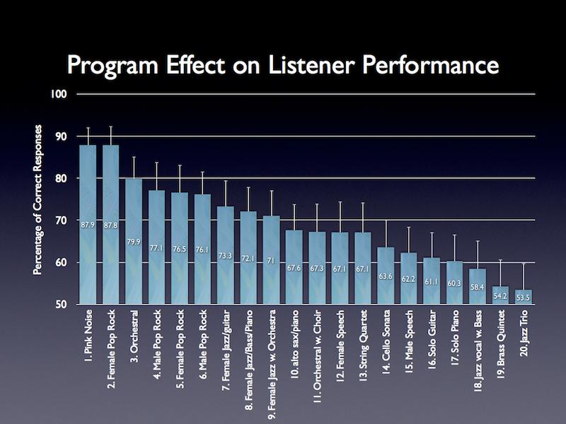 Program+Influence+on+Listener+Performance.png