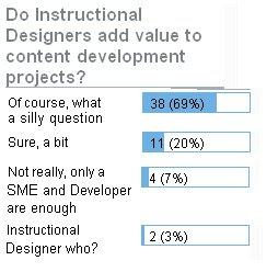 Learn And Lead Instructional Designer Competencies