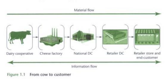 My Logistics Blog Material Flow Vs Information Flow