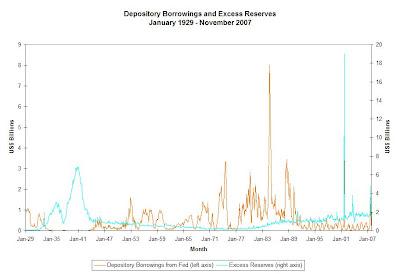 Borrowings+and+Reserves+1929-Nov+2007.JPG