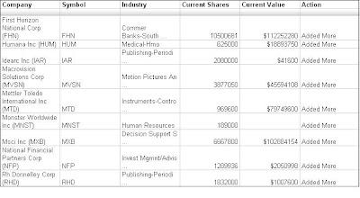 Hedge Fund Blogger com: Viking Global Investors LP Q3 2008