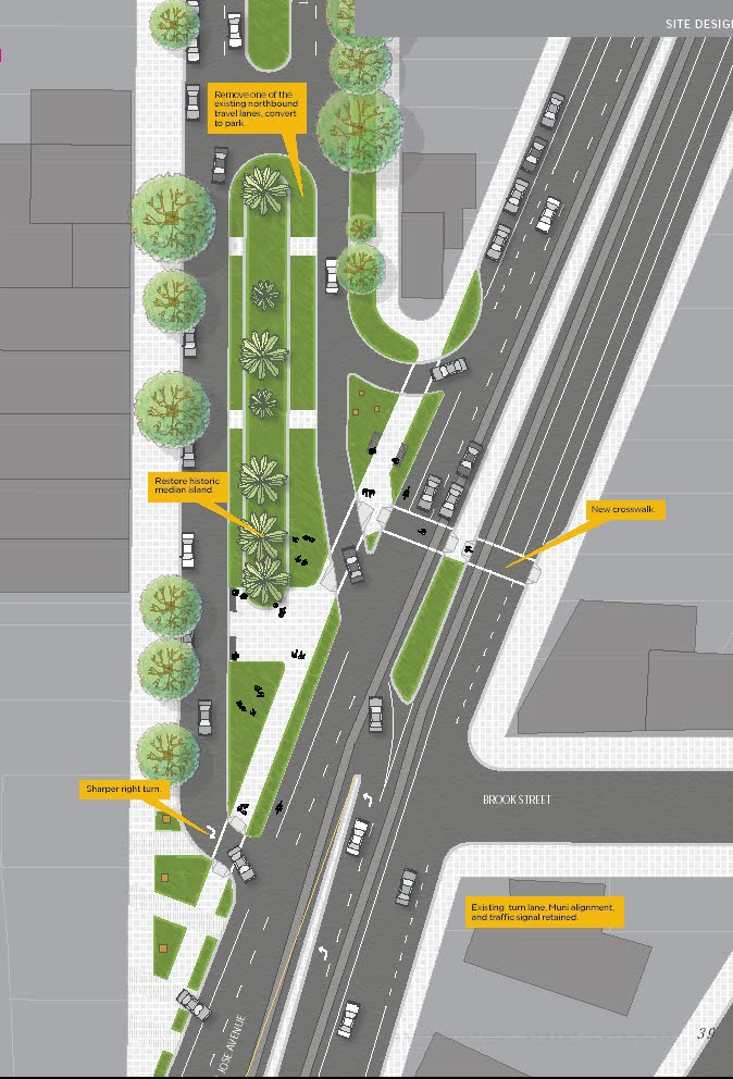 Streetscape To The North Of Hickory Click To Close: The Mission Streetscape Plan: What It Means To Noe Valley