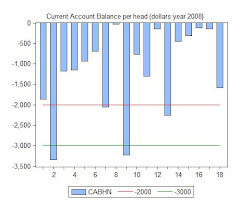 10. Report 2009: On Spain, the United States, Trade Deficits and  Current Account Balances
