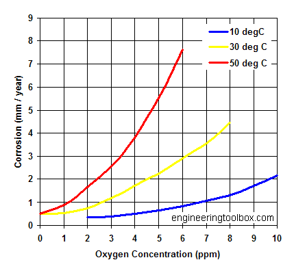 CORROSION AND PROTECTION: Oxygen concentration