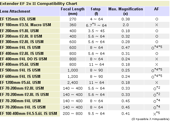 There S Two Sets Of Links Below That Will Get You To The 2x And 1 4x Charts Canon Extender Ii Compatibility Chart