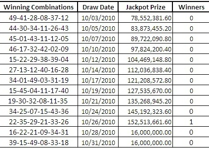 Lotto 6/49 Result Today