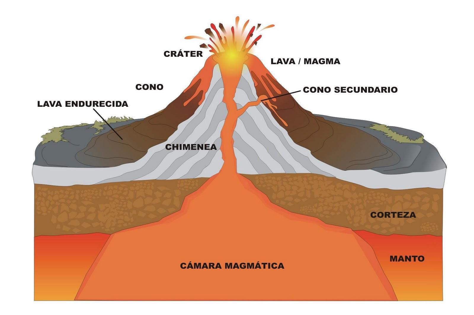 Stratovolcano Diagram With Labels Venn Formula For 2 Sets Proyecto Erupciones Volcánicas: Los Volcanes