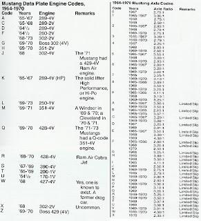 Car Vin Lookup >> 1969 FORD MUSTANG RESTORATION: Early Mustang Vin Decoding