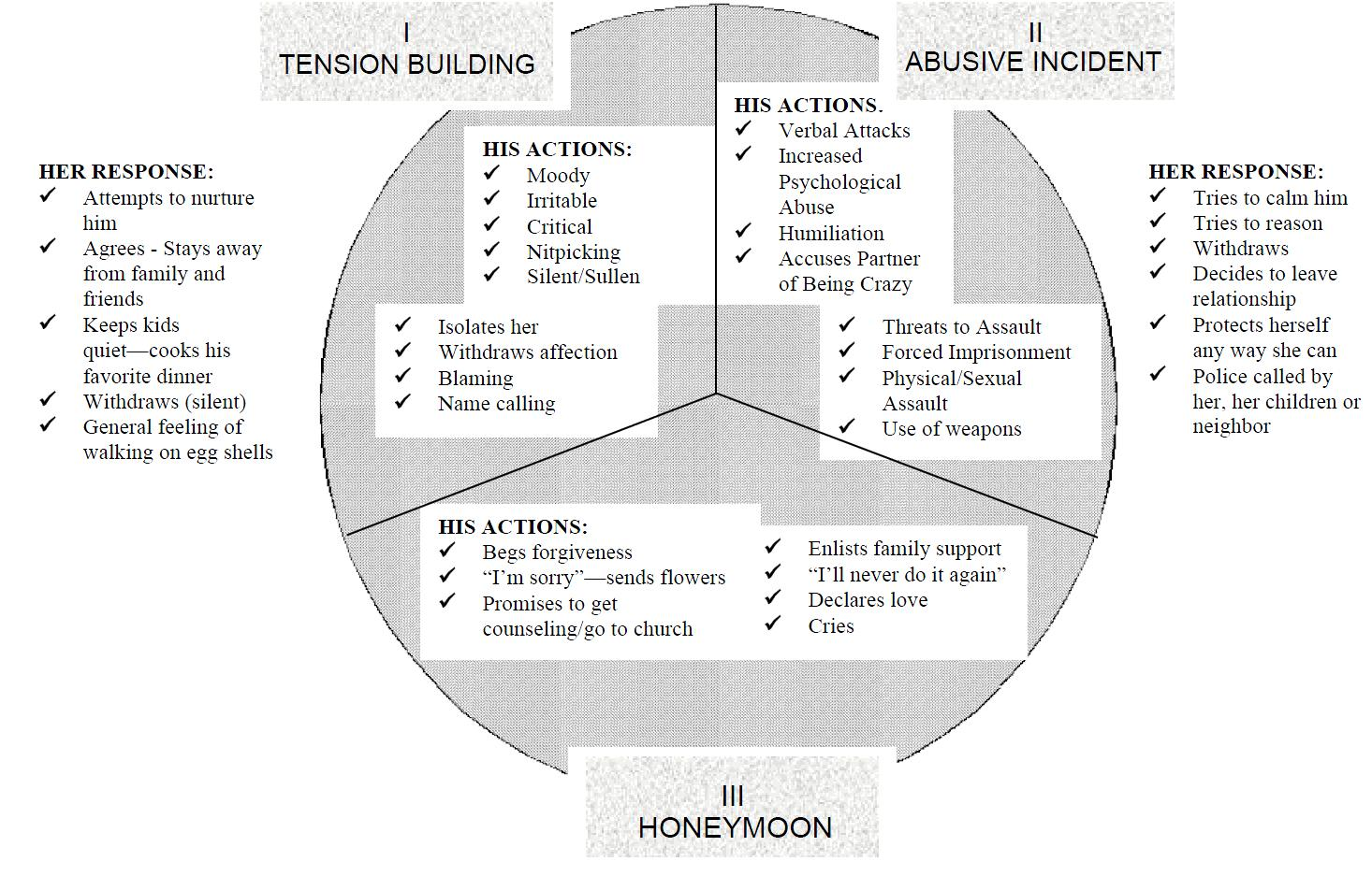 cycle of abuse diagram schematic and wiring emotional free engine
