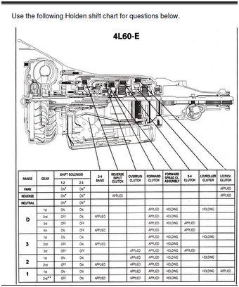 Moheb Ghazi - Autotronic - 4825 - Group 2 Shift Chart 4L60-E