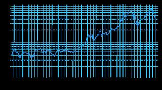 indice-dax-30
