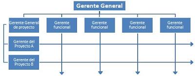 Estructura Matricial Fabianmgp S Blog