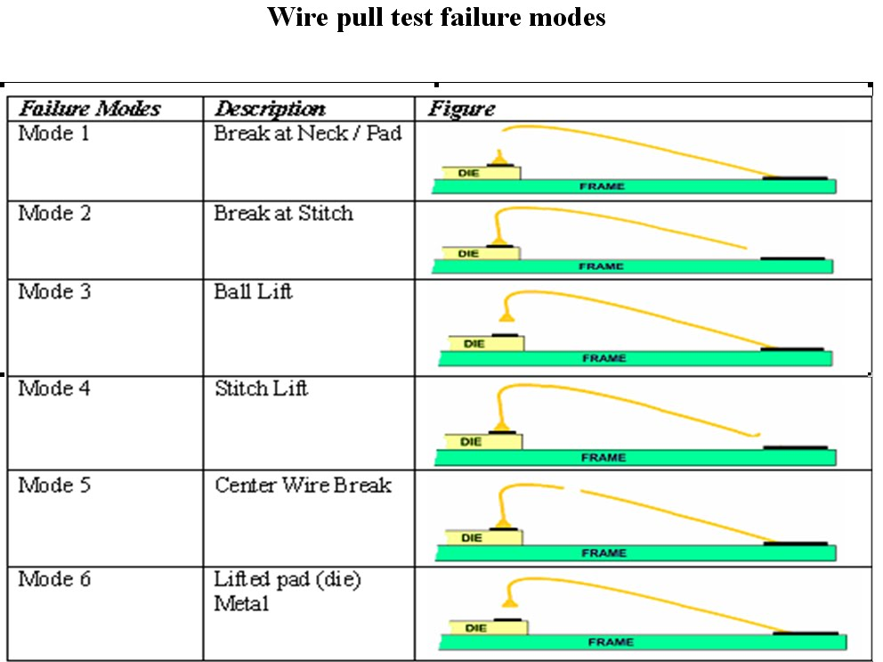 The step in doing wire pull test also new life peel rh ccccwblogspot