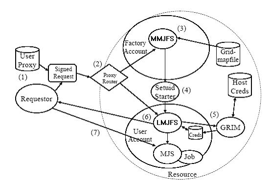 Paper presentation: grid computing