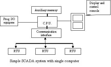 Paper presentation: SUPERVISORY CONTROL AND DATA ACQUISITION